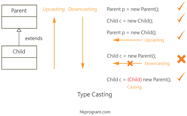 Type Casting, Upcasting & Downcasting