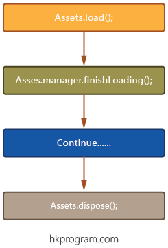 LibGDX AssetManager