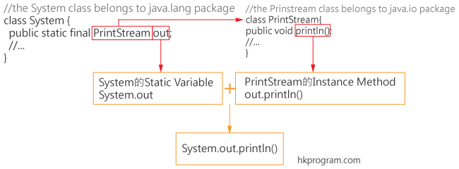 System.out.println() 1